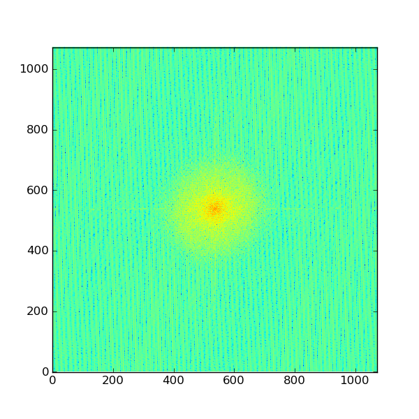 Fourier Transforms of Images in Python