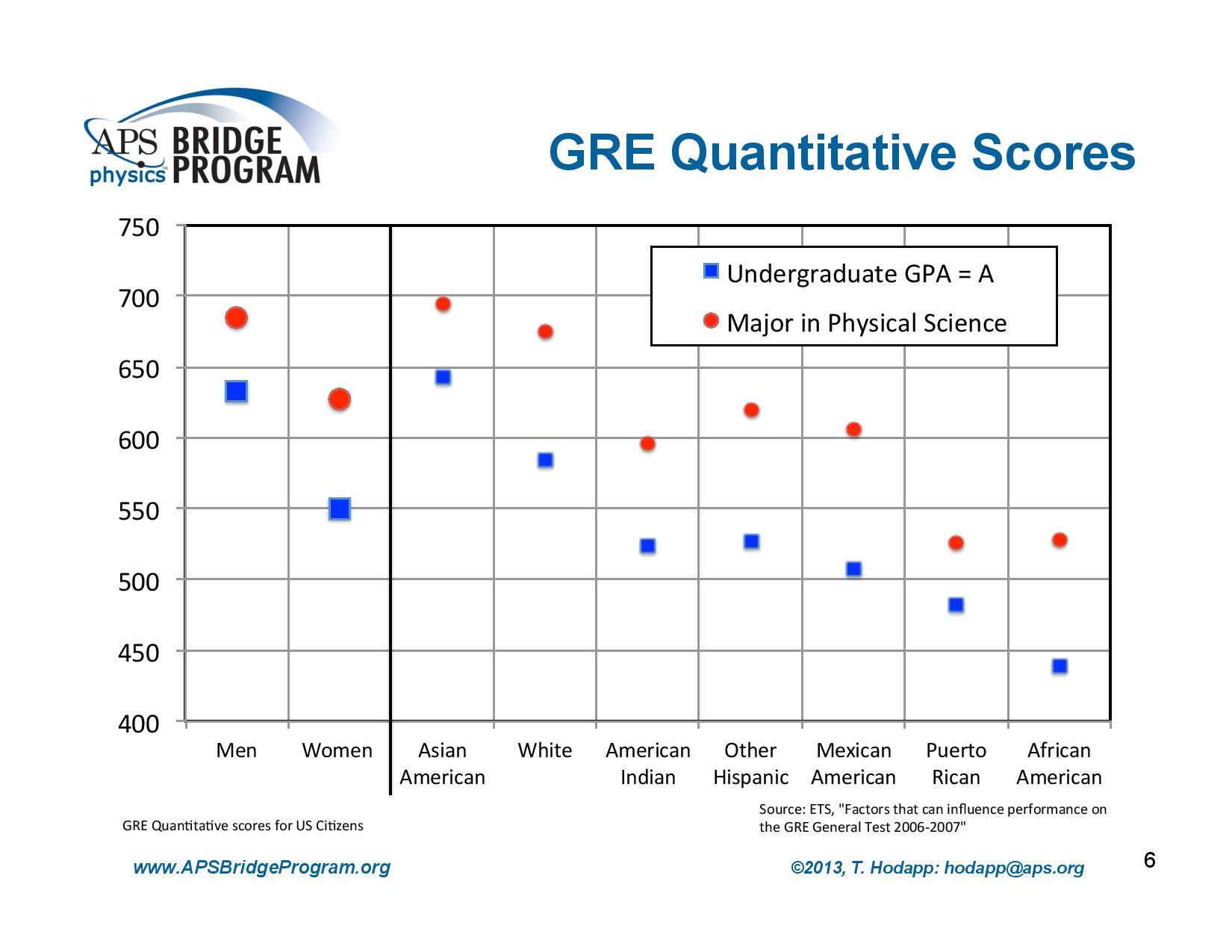 GRE Quantitative Scores broken out by gender and ethnicity